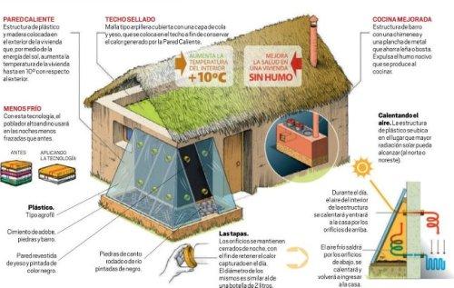 Proyecto de uso de energas renovables para zonas rurales