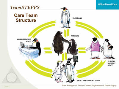 TeamSTEPPS for OfficeBased Care Team Structure  Agency for Healthcare Research  Quality