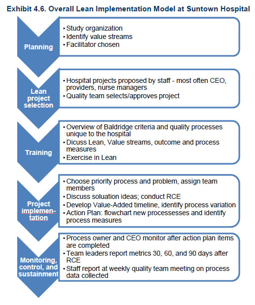 Exhibit 4 6 Overall Lean Implementation Model At Suntown Hospital