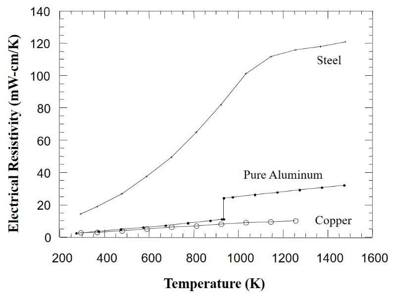 understanding differences in welding