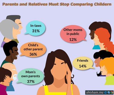 Stop-Comparing-Kids-do-not-criticize