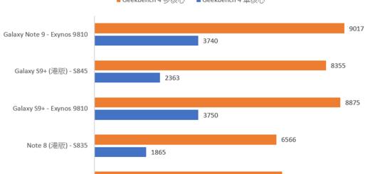 台版三星 Note 9 性能電力實測!4000mAh 大電池效果如何?!附 Note 8 / S9+ / 高通 / 獵戶座比較彙整 @3C 達人廖阿輝
