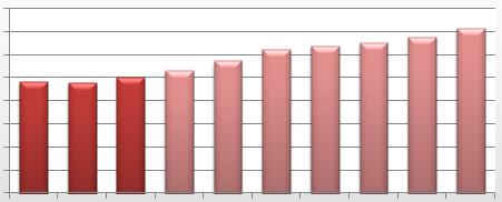 grafik harga apartemen