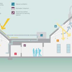 Architecture Section Diagram Krohne Flow Meter Wiring Music And Science Building Aia Top Ten Project Overview