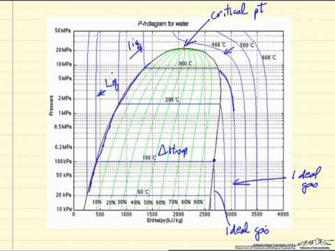 co2 pressure temperature phase diagram toro wheel horse wiring tutorial: pressure-enthalpy diagrams   aiche