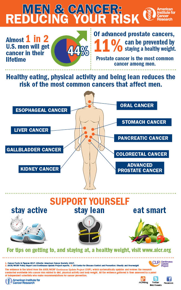Reducing Cancer Risk Among Men
