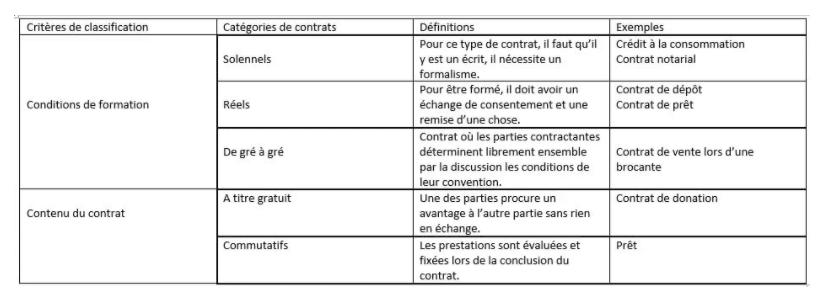 La classification des autres contrats.