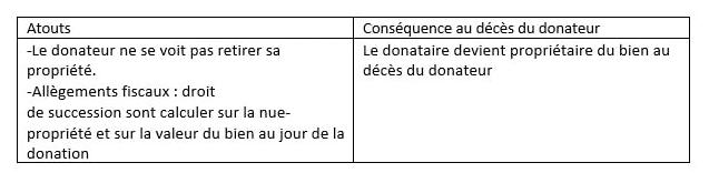 Avantages donation avec réserve d'usufruit