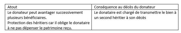 avantages donation graduelle