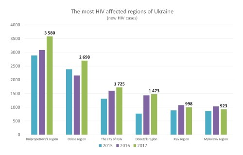 small resolution of according to unaids experts assessment about 240 000 people in ukraine live with hiv aids