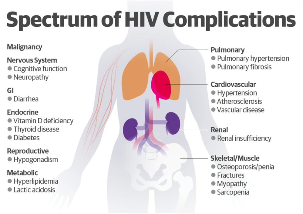 medium resolution of ncds in people living with hiv