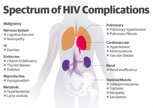 small resolution of ncds in people living with hiv