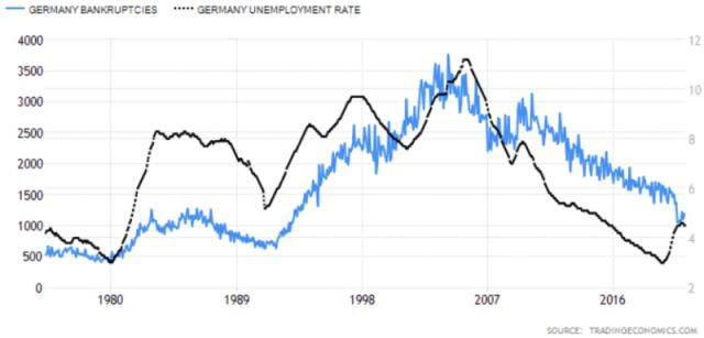 german bankruptcies vs german unemployment rate