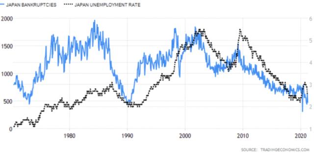 japan bankruptcies vs unemployment