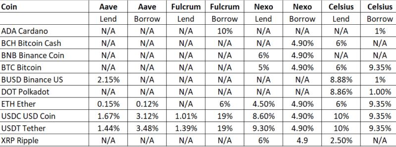 digital asset rates