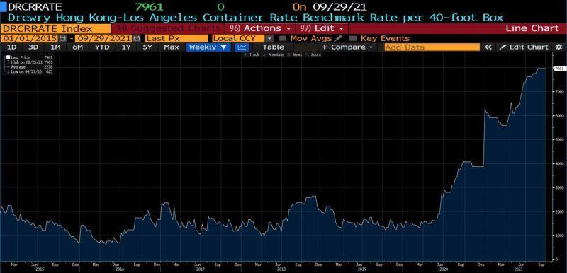 Drewry Hong Kong to Los Angeles Container Rate (40-foot, 2015 - present)