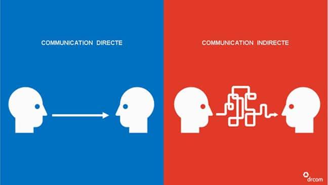 communication directe communication indirecte communication interculturelle interculturalité