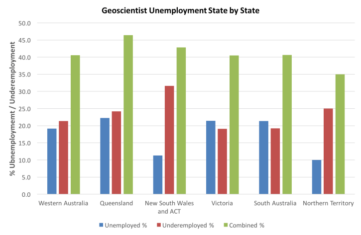 Figure 2. Geoscientist unemployment and underemployment by State