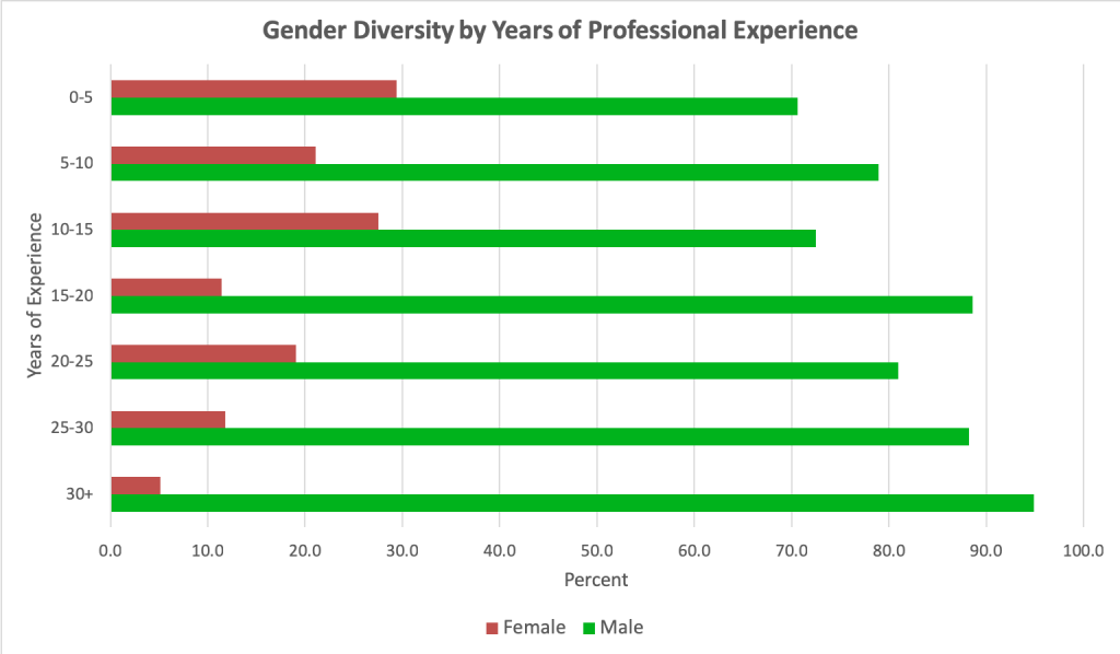Gender diversity by years of experience