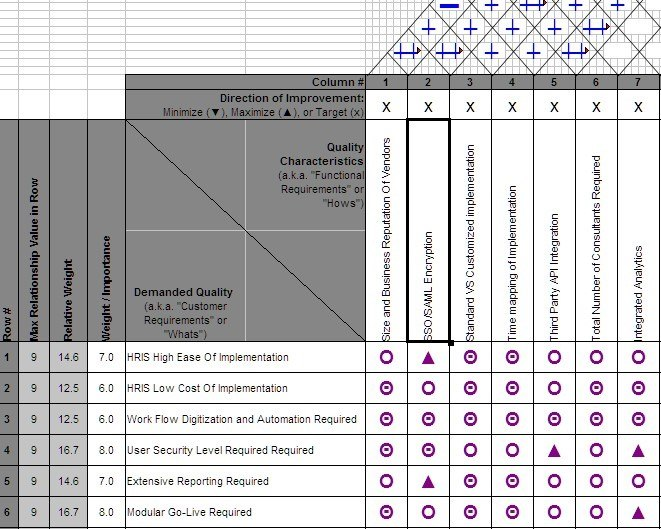 Here are the free implementation plans that you can use to achieve all your goals. How To Successfully Select And Implement An Hris Analytics In Hr