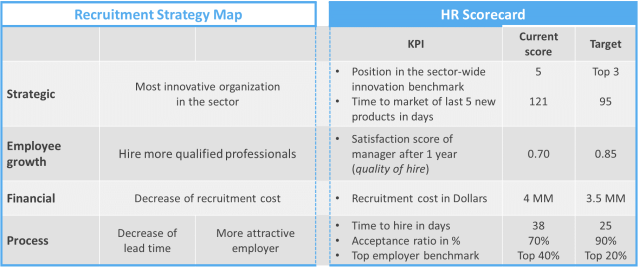 HR KPIs: An In-depth Explanation with Metrics & Examples