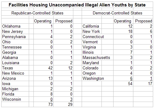 Source: Office of Refugee Resettlement–Unaccompanied Children Released to Sponsors by State