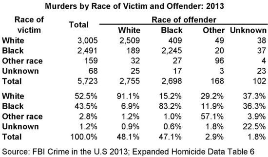 Offenders & Victims - Simpson Black Criminals, White Victims, and White Guilt