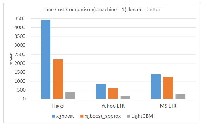 Microsoft LightGBM