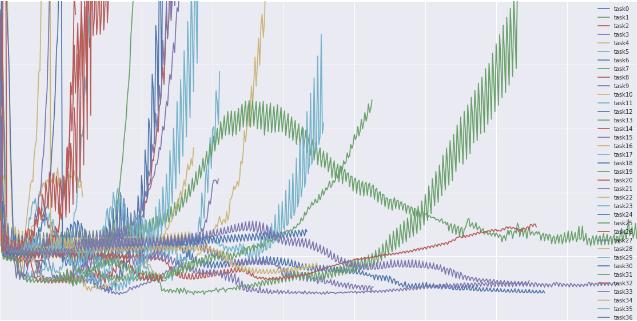 Gradient descent optimization algorithms