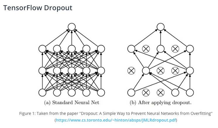 Dropout method deep learning