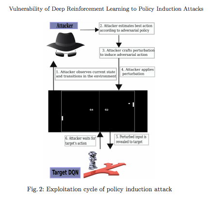Deep Reinforcement Learning Vulnerability