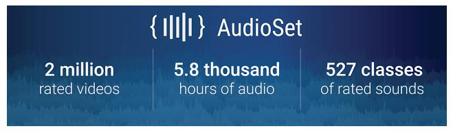 AudioSet Audio Dataset