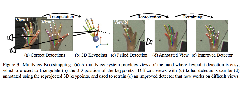 Hand Keypoint Detection Machine Learning