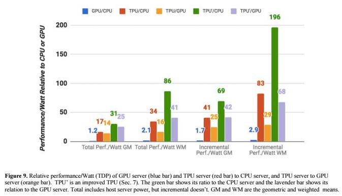TPU performance