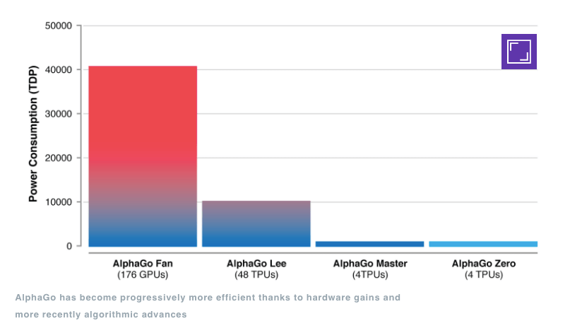 AlphaGo Performance