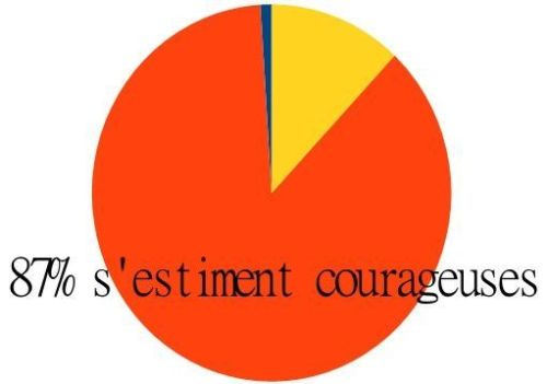 courageuses