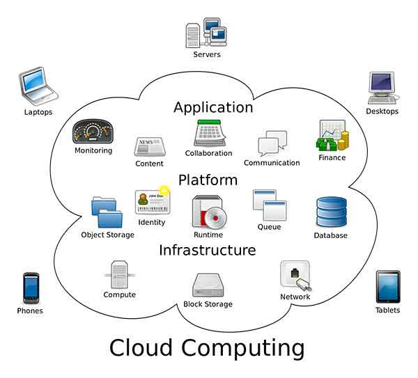 List of Private Cloud Computing Service Providers