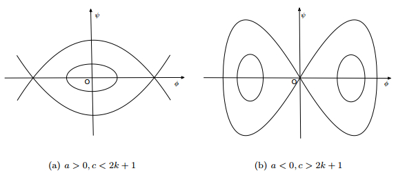 Existence results of solitary wave solutions for a delayed