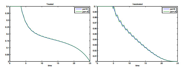 Optimal control of non-autonomous SEIRS models with