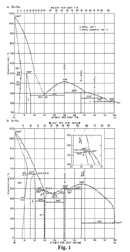 Silver Solder Melting Point Chart