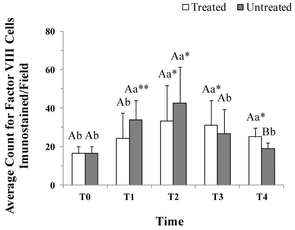 medium resolution of average count of vessels immunostained for factor in surgically induced wounds treated and untreated with lp prp evaluation times were before t0 and 2