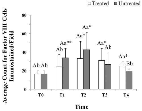small resolution of average count of vessels immunostained for factor in surgically induced wounds treated and untreated with lp prp evaluation times were before t0 and 2