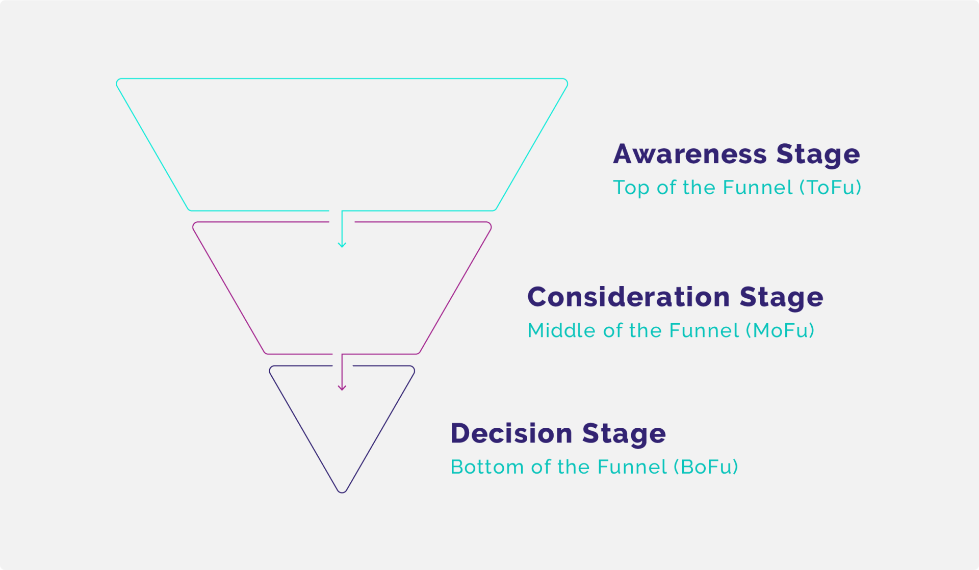 Content Funnel