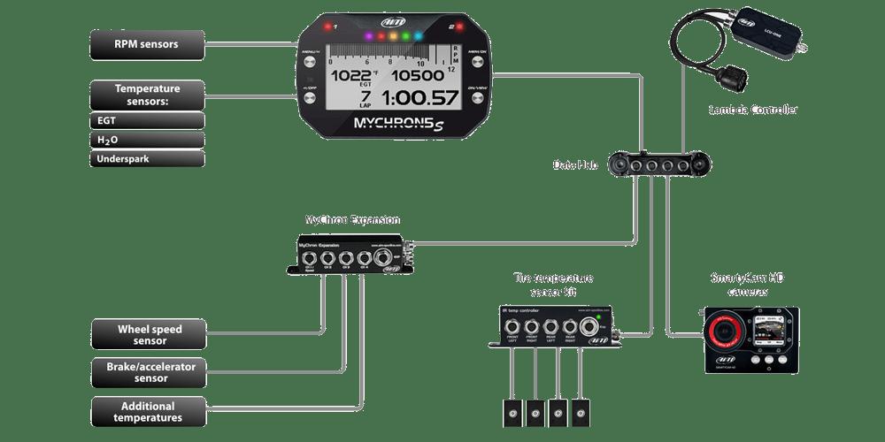 Mychron 5 S kart dash layout