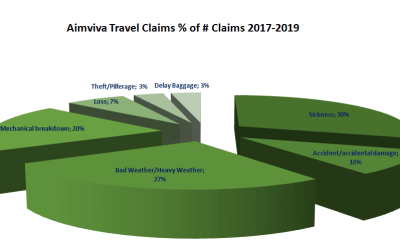 Is Travel Insurance a Scam?