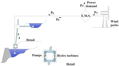 small resolution of figure 1 layout of the hybrid power plant of 8 w guaranteed power in sifnos