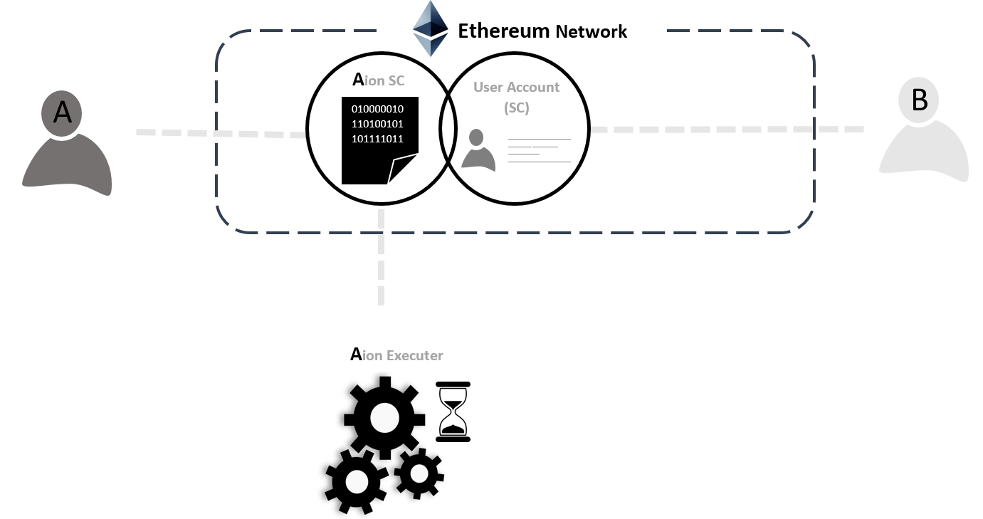 Aion: Scheduling Transactions On Ethereum