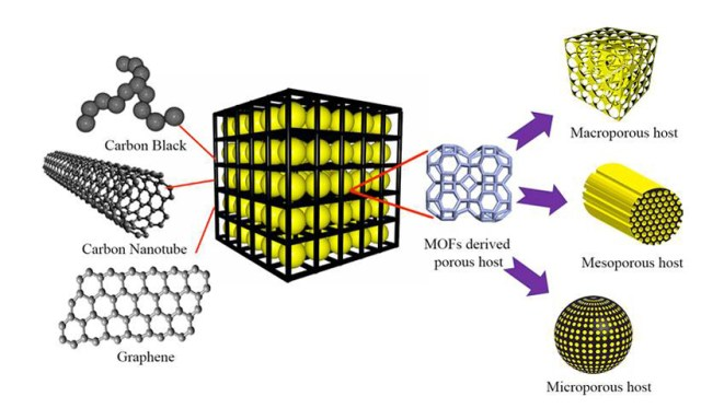 Schematic of the preparation of a 3-D hierarchically structured graphene-sulfur/carbonZIF8-D composite