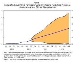 The Federal Reserve's Monetary Policy Toolkit: Past, Present, and Future