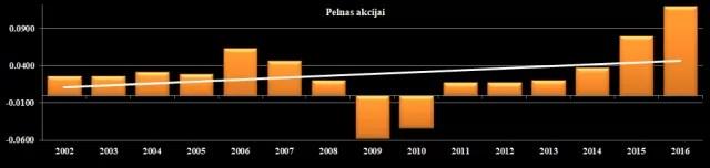 AB Šiaulių bankas